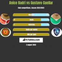 Anice Badri vs Gustavo Cuellar h2h player stats