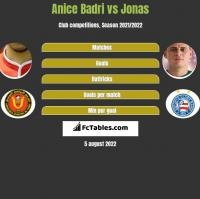 Anice Badri vs Jonas h2h player stats