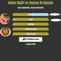 Anice Badri vs Hazzaa Al-Hazzaa h2h player stats