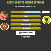 Anice Badri vs Khaled Al Samiri h2h player stats