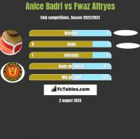Anice Badri vs Fwaz Altryes h2h player stats