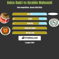 Anice Badri vs Ibrahim Mahnashi h2h player stats
