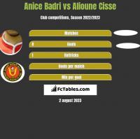 Anice Badri vs Alioune Cisse h2h player stats
