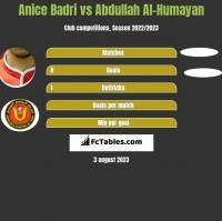 Anice Badri vs Abdullah Al-Humayan h2h player stats