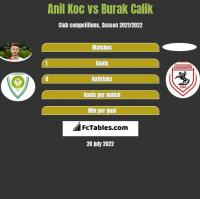 Anil Koc vs Burak Calik h2h player stats