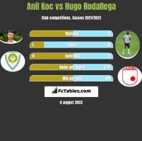 Anil Koc vs Hugo Rodallega h2h player stats
