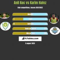Anil Koc vs Karim Hafez h2h player stats