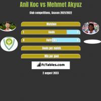 Anil Koc vs Mehmet Akyuz h2h player stats