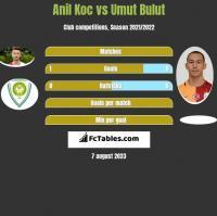 Anil Koc vs Umut Bulut h2h player stats