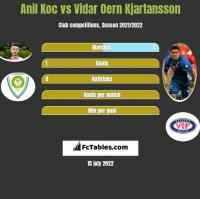 Anil Koc vs Vidar Oern Kjartansson h2h player stats