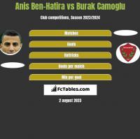 Anis Ben-Hatira vs Burak Camoglu h2h player stats