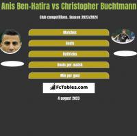 Anis Ben-Hatira vs Christopher Buchtmann h2h player stats