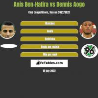 Anis Ben-Hatira vs Dennis Aogo h2h player stats