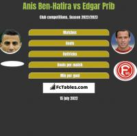 Anis Ben-Hatira vs Edgar Prib h2h player stats