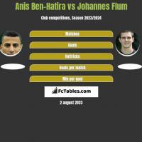 Anis Ben-Hatira vs Johannes Flum h2h player stats
