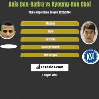 Anis Ben-Hatira vs Kyoung-Rok Choi h2h player stats