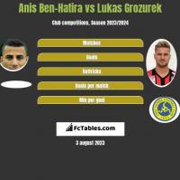 Anis Ben-Hatira vs Lukas Grozurek h2h player stats