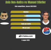 Anis Ben-Hatira vs Manuel Stiefler h2h player stats