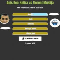 Anis Ben-Hatira vs Florent Muslija h2h player stats