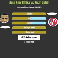 Anis Ben-Hatira vs Ersin Zehir h2h player stats