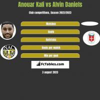 Anouar Kali vs Alvin Daniels h2h player stats