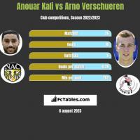 Anouar Kali vs Arno Verschueren h2h player stats