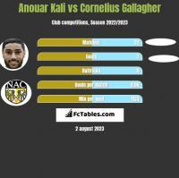 Anouar Kali vs Cornelius Gallagher h2h player stats