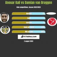 Anouar Kali vs Damian van Bruggen h2h player stats