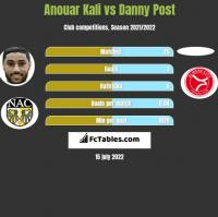 Anouar Kali vs Danny Post h2h player stats