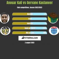 Anouar Kali vs Gervane Kastaneer h2h player stats