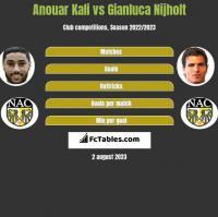Anouar Kali vs Gianluca Nijholt h2h player stats