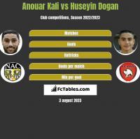 Anouar Kali vs Huseyin Dogan h2h player stats
