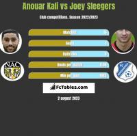 Anouar Kali vs Joey Sleegers h2h player stats