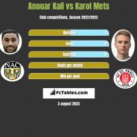 Anouar Kali vs Karol Mets h2h player stats