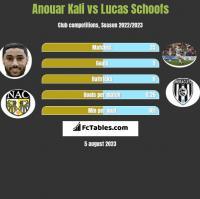 Anouar Kali vs Lucas Schoofs h2h player stats