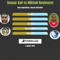Anouar Kali vs Mikhail Rosheuvel h2h player stats