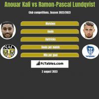 Anouar Kali vs Ramon-Pascal Lundqvist h2h player stats
