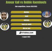 Anouar Kali vs Robbie Haemhouts h2h player stats