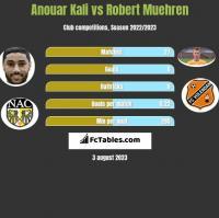 Anouar Kali vs Robert Muehren h2h player stats