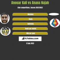 Anouar Kali vs Anass Najah h2h player stats