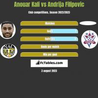 Anouar Kali vs Andrija Filipovic h2h player stats