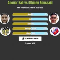 Anouar Kali vs Othman Boussaid h2h player stats