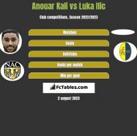 Anouar Kali vs Luka Ilic h2h player stats
