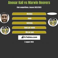 Anouar Kali vs Marwin Reuvers h2h player stats