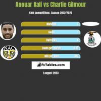 Anouar Kali vs Charlie Gilmour h2h player stats