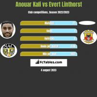 Anouar Kali vs Evert Linthorst h2h player stats