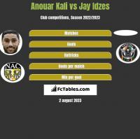 Anouar Kali vs Jay Idzes h2h player stats