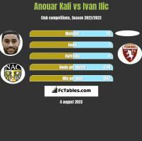 Anouar Kali vs Ivan Ilic h2h player stats