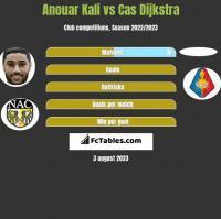 Anouar Kali vs Cas Dijkstra h2h player stats