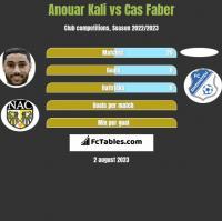 Anouar Kali vs Cas Faber h2h player stats
